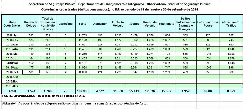 Dados da SSP foram registrados de 1º de janeiro a 30 de setembro — Foto: Divulgação/SSP