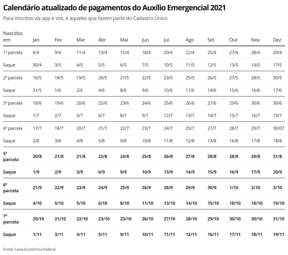 Calendário atualizado de pagamentos do Auxílio Emergencial 2021 — Foto: Economia G1