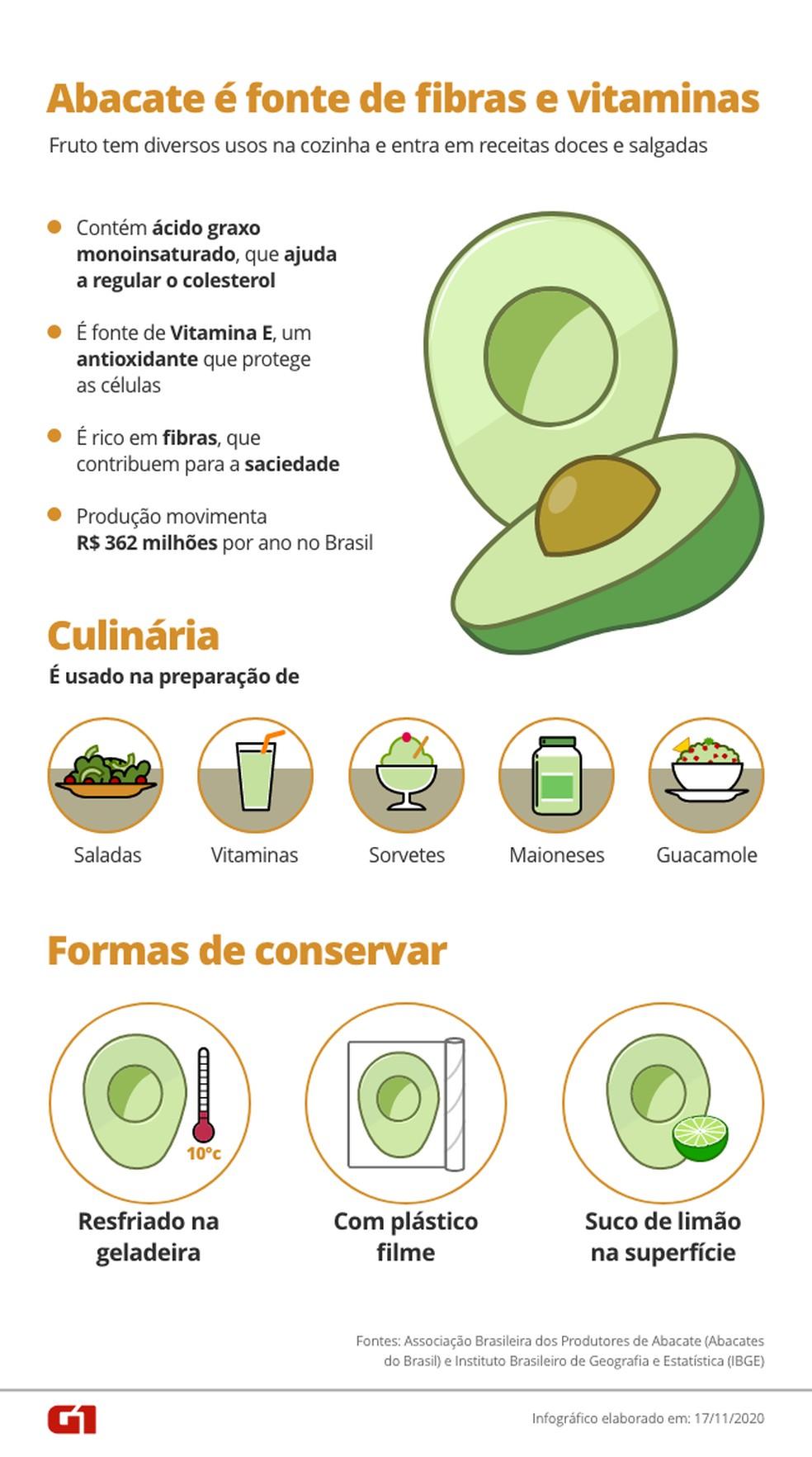 Abacate é fonte de fibras e vitaminas e usado em receitas doces e salgadas — Foto: Arte/G1