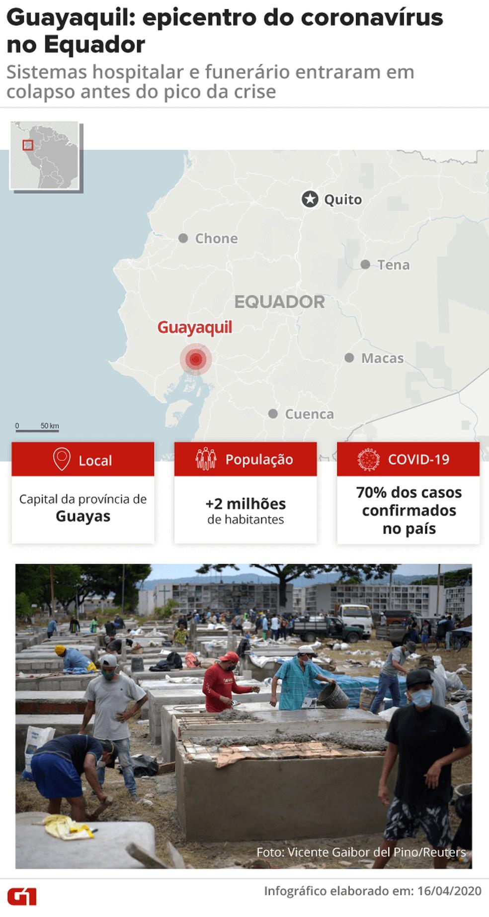 Guayaquil: epicentro dos casos de coronavírus no Equador — Foto: Juliane Monteiro/ G1