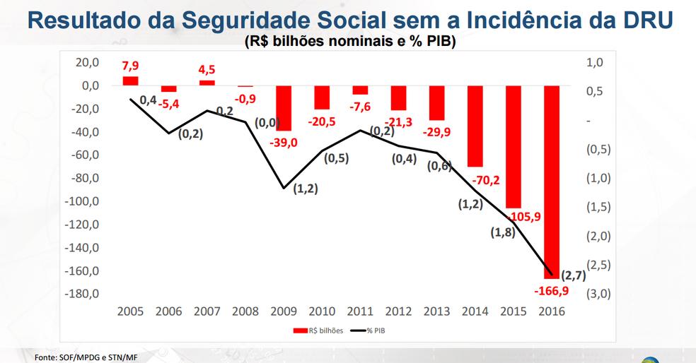 Resultado da Seguridade Social sem a DRU (Foto: Reprodução de apresentação do Ministério do Planejamento)