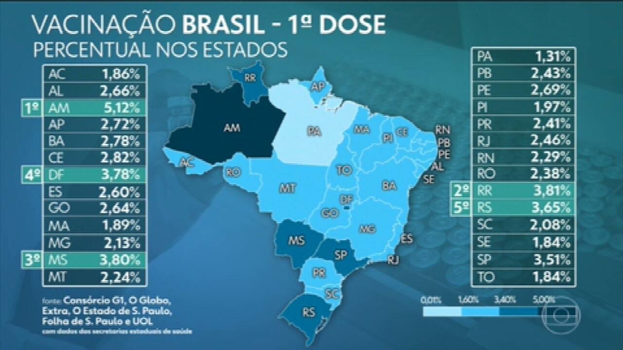 Brasil já aplicou ao menos uma dose de vacina em mais de 5,85 milhões, aponta consórcio de veículos de imprensa