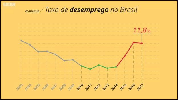 Segundo o FMI, o Brasil só voltará a ter superávit (economia para pagar os juros da dívida) em 2022  (Foto: Kako Abraham/BBC)