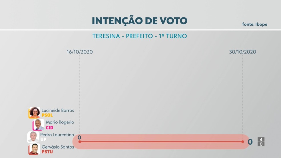 Eleições 2020: intenção de voto para prefeito de Teresina — Foto: Reprodução/TV Clube