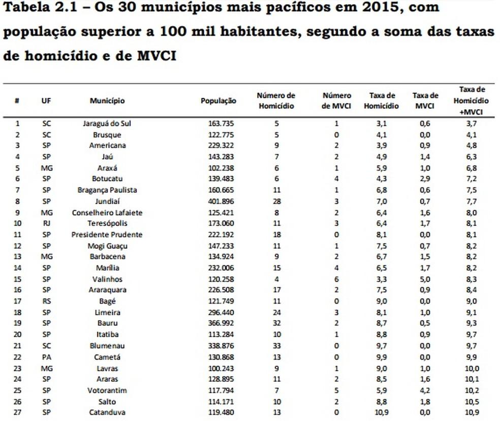 Teresópolis ocupa a 10ª posição entre as 30 cidades mais pacíficas do país — Foto: Reprodução | Atlas da Violência 2017