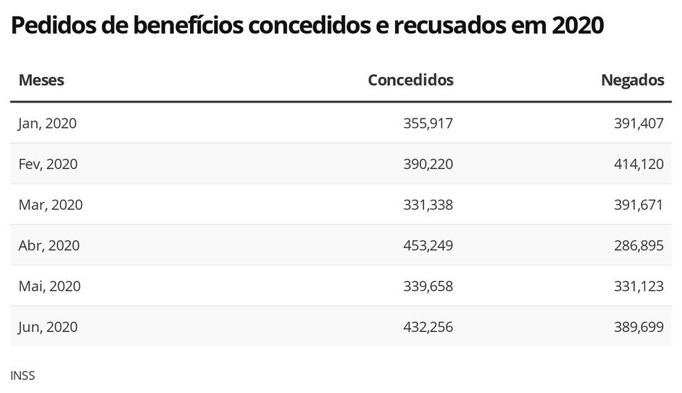 Pedidos de benefícios no INSS — Foto: Economia/G1