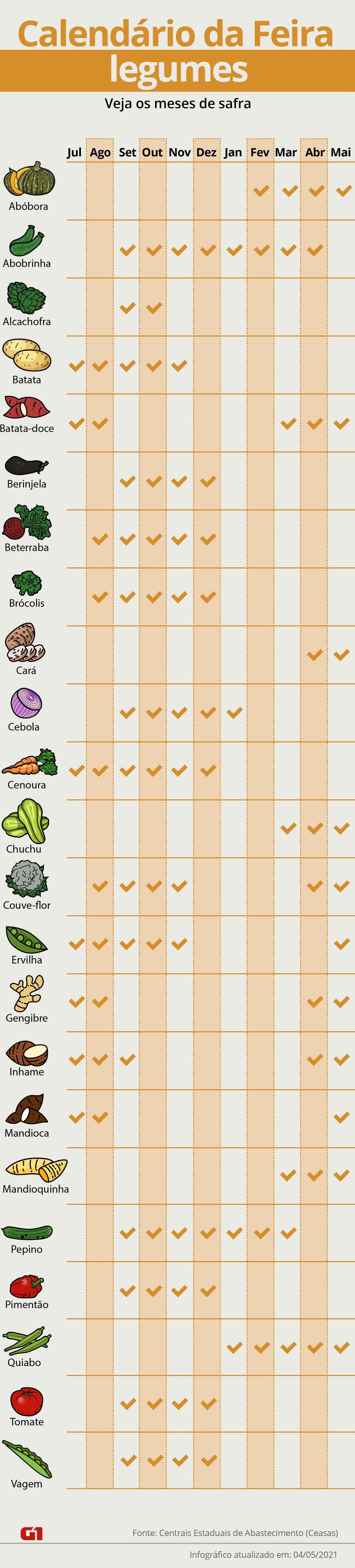 Maio tem uma boa oferta de legumes, como mandioquinha, batata-doce, abóbora, ervilha — Foto: Arte/G1