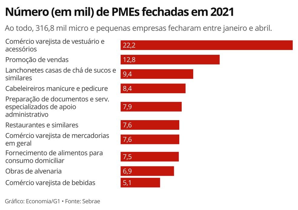 Total de micro e pequenas empresas fechadas nos 4 primeiros meses de 2021 corresponde a 31% dos fechamentos registrados em 2020 — Foto: Economia/G1
