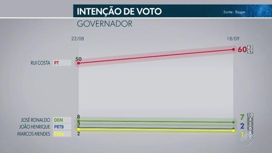 Pesquisa Ibope na Bahia: Rui Costa, 60%, José Ronaldo, 7%