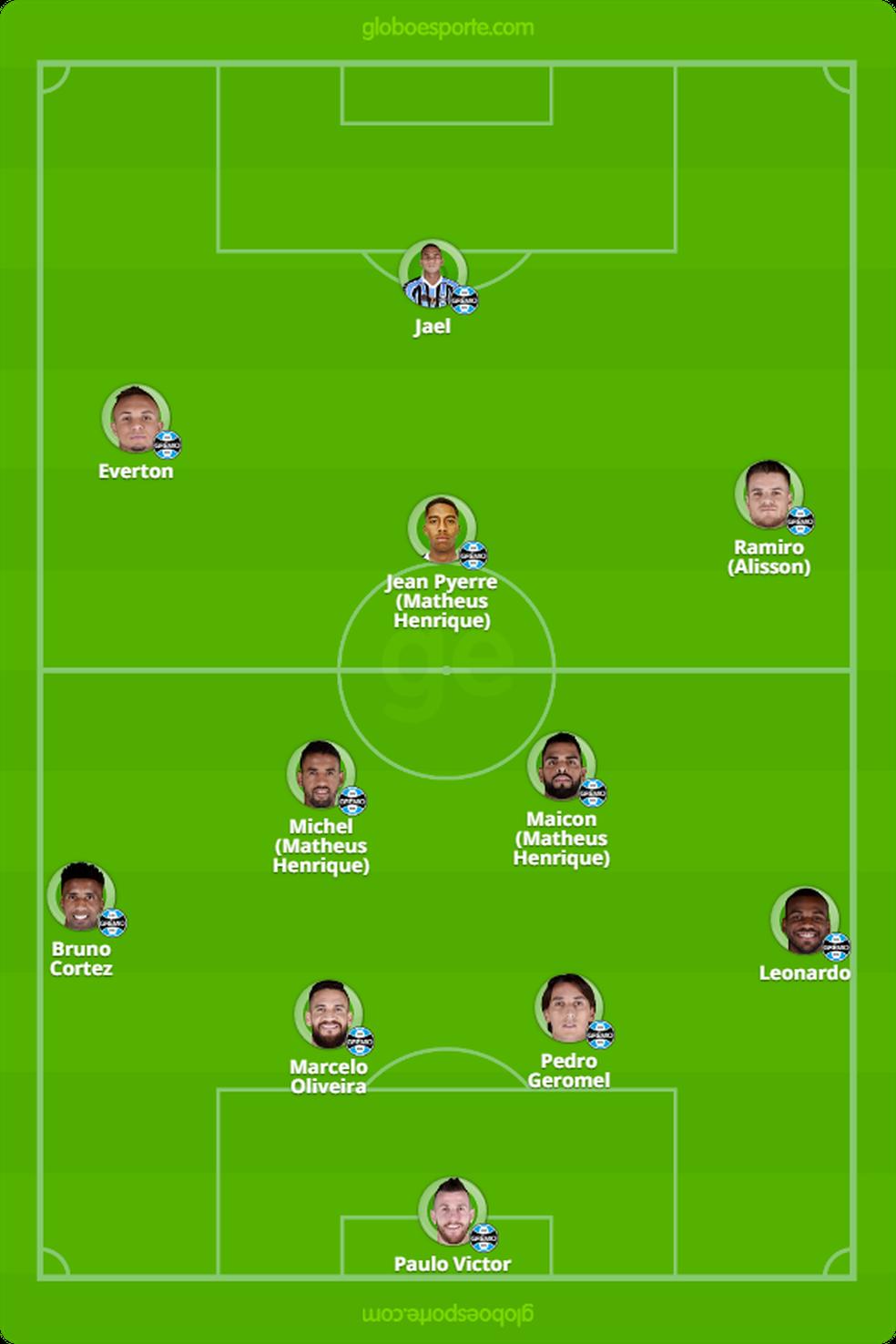 Provável escalação do Grêmio contra o Flamengo — Foto: Reprodução