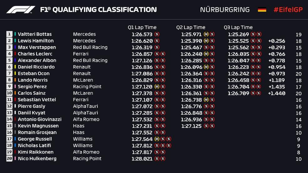 Resultado da classificação para o GP de Portugal — Foto: Reprodução/FOM