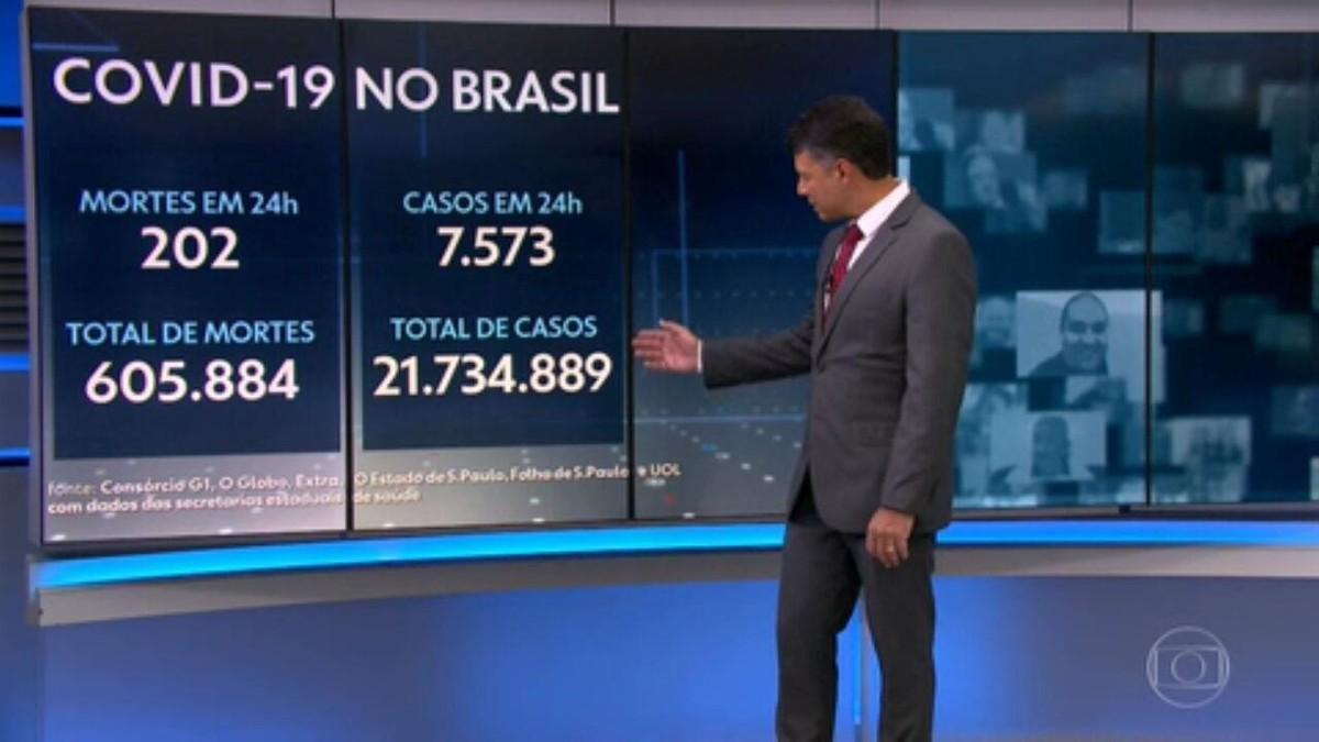 Brasil registra 202 mortes por Covid em 24 horas