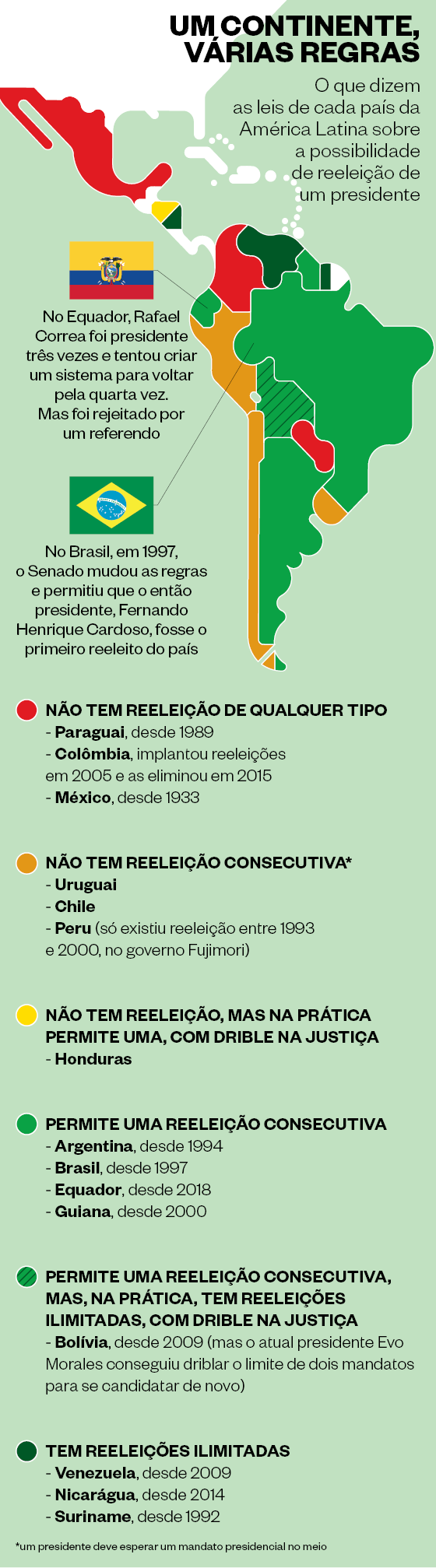 UM CONTINENTE, VÁRIAS REGRAS O que dizem as leis de cada país da América Latina sobre a possibilidade de reeleição de um presidente (Foto:  )