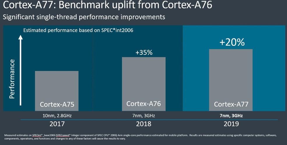 ARM promete 20% mais desempenho com os novos núcleos Cortex A77 — Foto: Divulgação/ARM