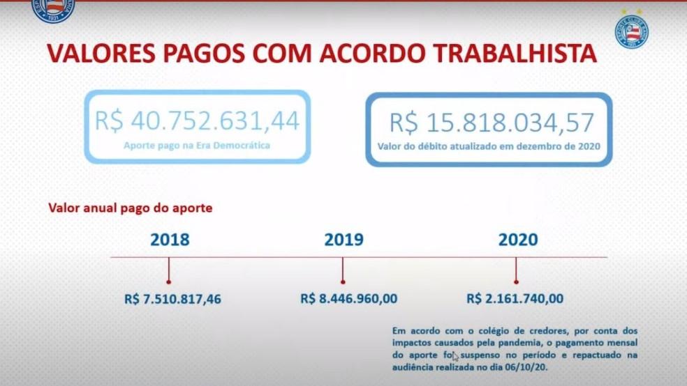 Pagamento do acórdão trabalhista do Bahia até 2020 — Foto: Reprodução