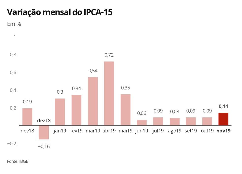 Variação mensal do IPCA-15 — Foto: Economia G1