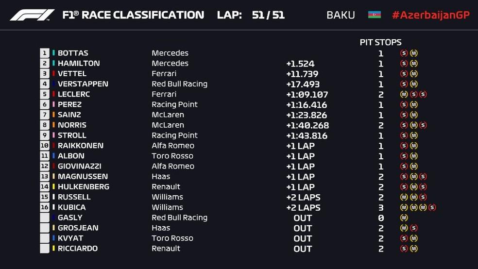 Resultado - corrida - Baku — Foto: Reprodução/Twitter