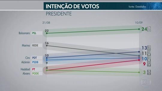 Pesquisa Datafolha de 10 de setembro para presidente por sexo, idade, escolaridade, renda e região