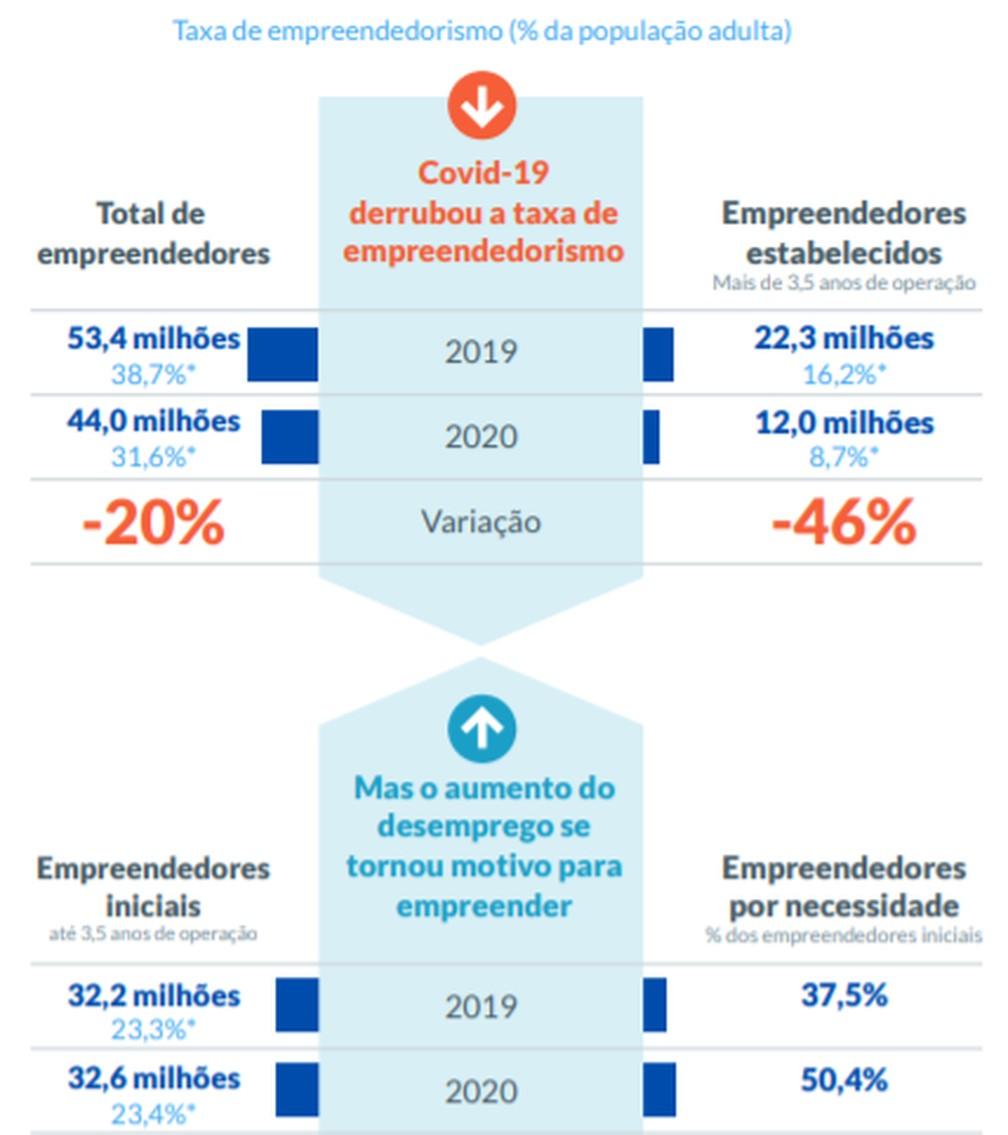 Pandemia faz Brasil perder quase 10 milhões de empreendedores, aponta pesquisa — Foto: Divulgação/Sebrae