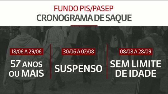 Fundo PIS-Pasep: saques para quem tem a partir de 57 anos começam nesta segunda-feira