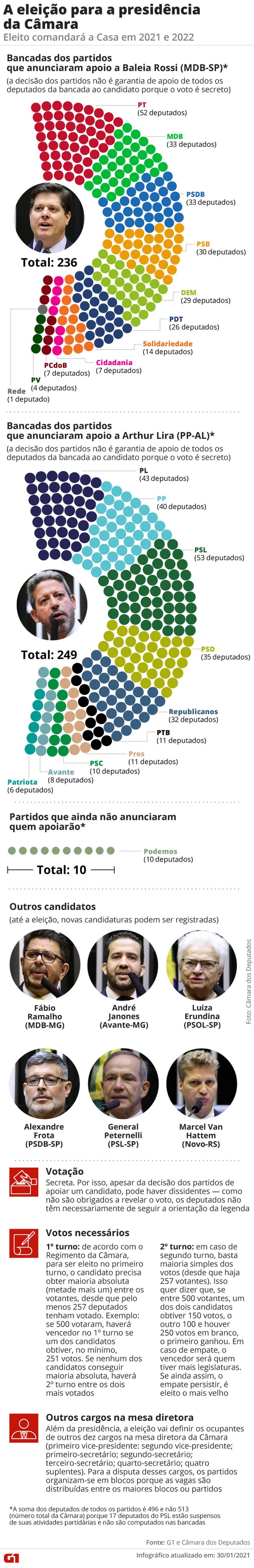 A eleição para a presidência da Câmara — Foto: Editoria de Arte/G1