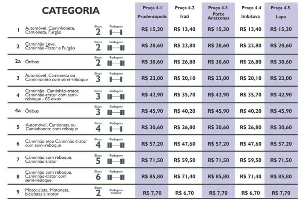 Caminhos do Paraná divulgou novos valores de pedágio nas cinco praças que administra, com o reajuste — Foto: Divulgação/Caminhos do Paraná