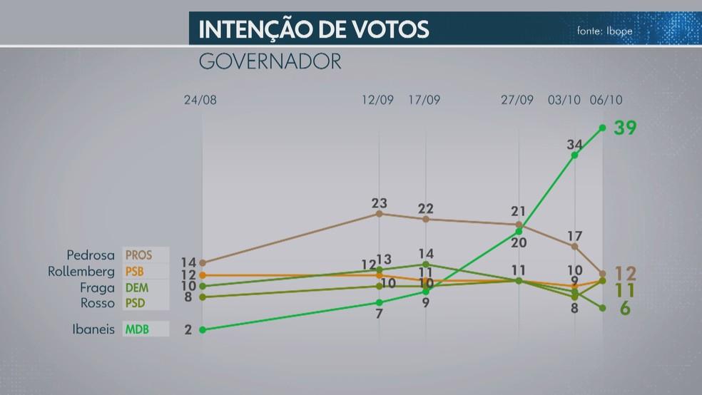 Votos totais para o governo do DF, segundo pesquisa Ibope divulgada neste sábado — Foto: TV Globo/Reprodução