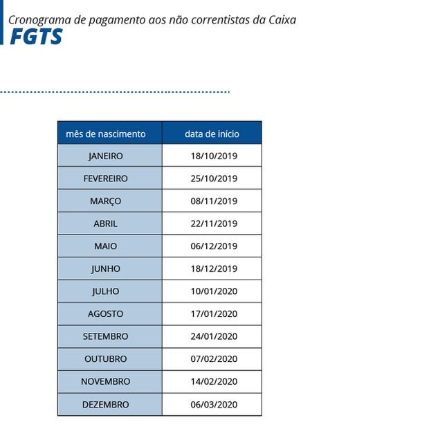 FGTS (Foto: VIA AGÊNCIA BRASIL)