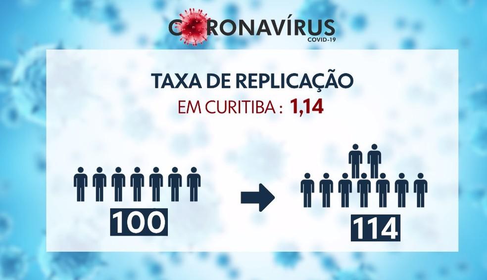 Taxa de replicação do coronavírus em Curitiba voltou a subir — Foto: Reprodução/RPC