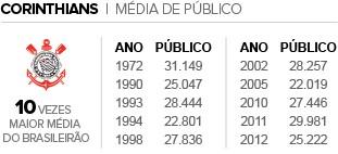 Info_PUBLICOS_CORINTHIANS (Foto: Infoesporte)
