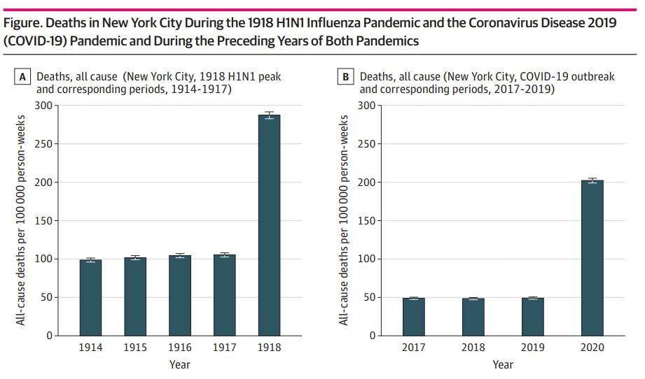 Tecnologia faz Covid-19 ter taxa de mortes menor que a da gripe espanhola na cidade de NY, mas 'salto' atual foi maior, aponta estudo