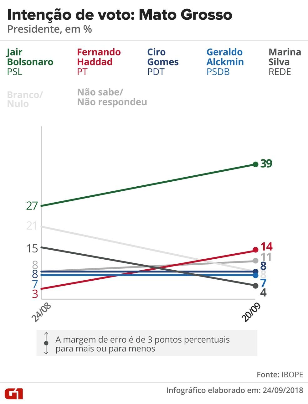 Pesquisa Ibope - evolução da intenção voto para presidente em Mato Grosso. — Foto: Arte/G1