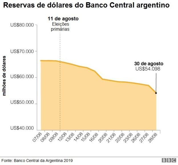 Reservas de dólares do Banco Central argentino (Foto: via BBC News)