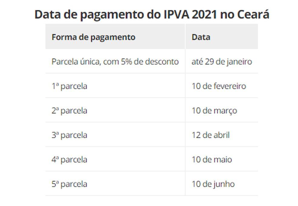 Data de pagamento do IPVA 2021 — Foto: Fonte: Sefaz-CE