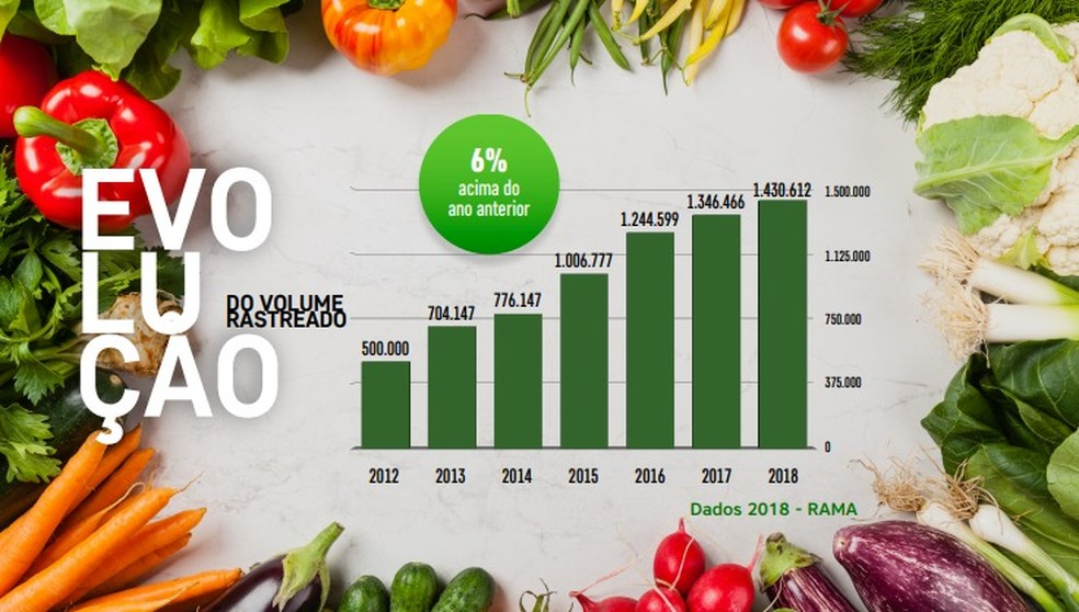 Em 2012, a Associação Brasileira de Supermercados e parceiros apresentaram o RAMA (Programa de Rastreabilidade e Monitoramento de Alimentos). Até 2018, 745 fornecedores, atacadistas, distribuidores e varejistas de 264 municípios e 20 estados do país aderiram à iniciativa. — Foto: Abras