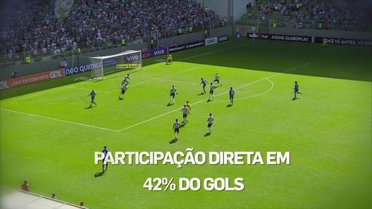 Bruno Henrique, Dourado, Jô... Ranking destaca participação em gols por time