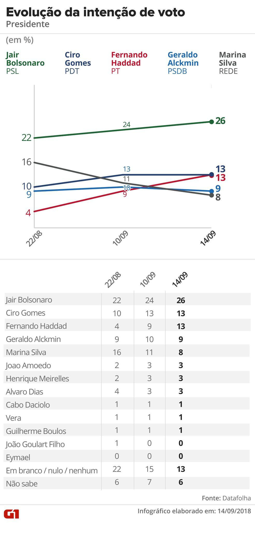Datafolha - 14 de setembro - evolução da intenção de votos para presidente â?? Foto: Arte/G1