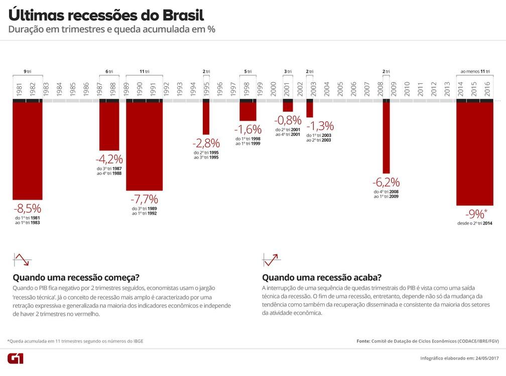 Últimas recessões no Brasil (Foto: Arte G1)