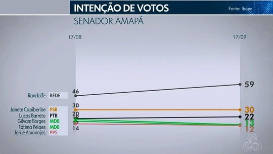 Pesquisa Ibope para o Senado no AP: Randolfe, 59%; Janete Capiberibe, 30%; Lucas Barreto, 22%