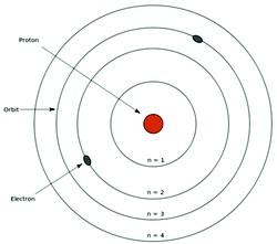Modelo de Bohr (Foto: Wikicommons)