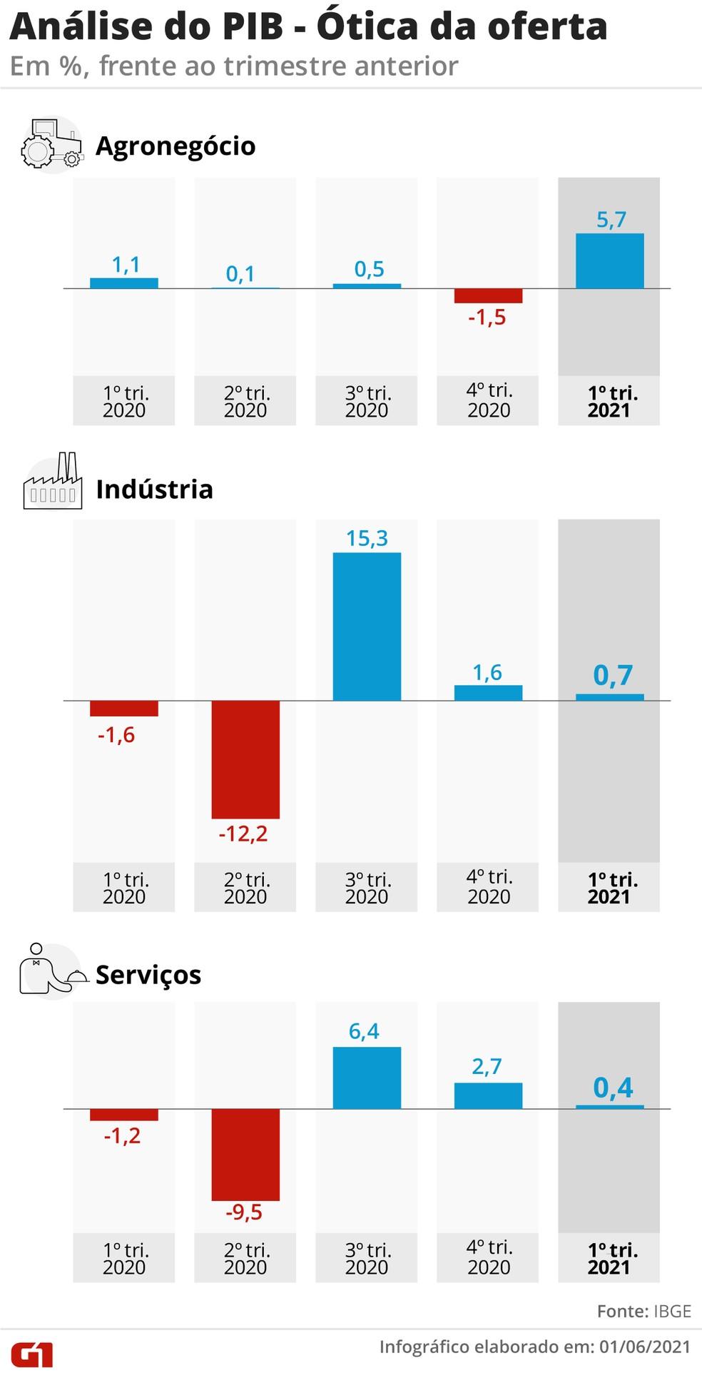 PIB sob a ótica da oferta — Foto: Elcio Horiuchi e Guilherme Luiz Pinheiro/G1
