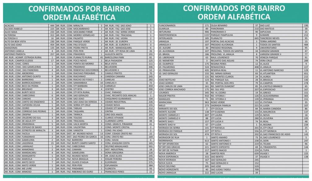 Distribuição dos casos de Covid nesta terça (8) — Foto: Prefeitura de Montes Claros