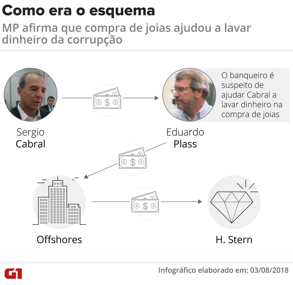 O caminho do dinheiro na lavagem; Cabral foi um dos clientes de Plass, afirma MPF (Foto: Claudia Ferreira/G1)
