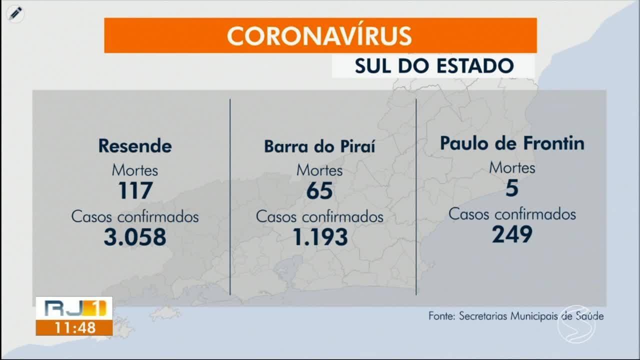 RJ1 atualiza casos de coronavírus nas cidades da região