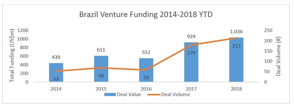 Gráfico da variação de venture funding no Brasil entre 2014 e 2018 (Foto: CB Insights)