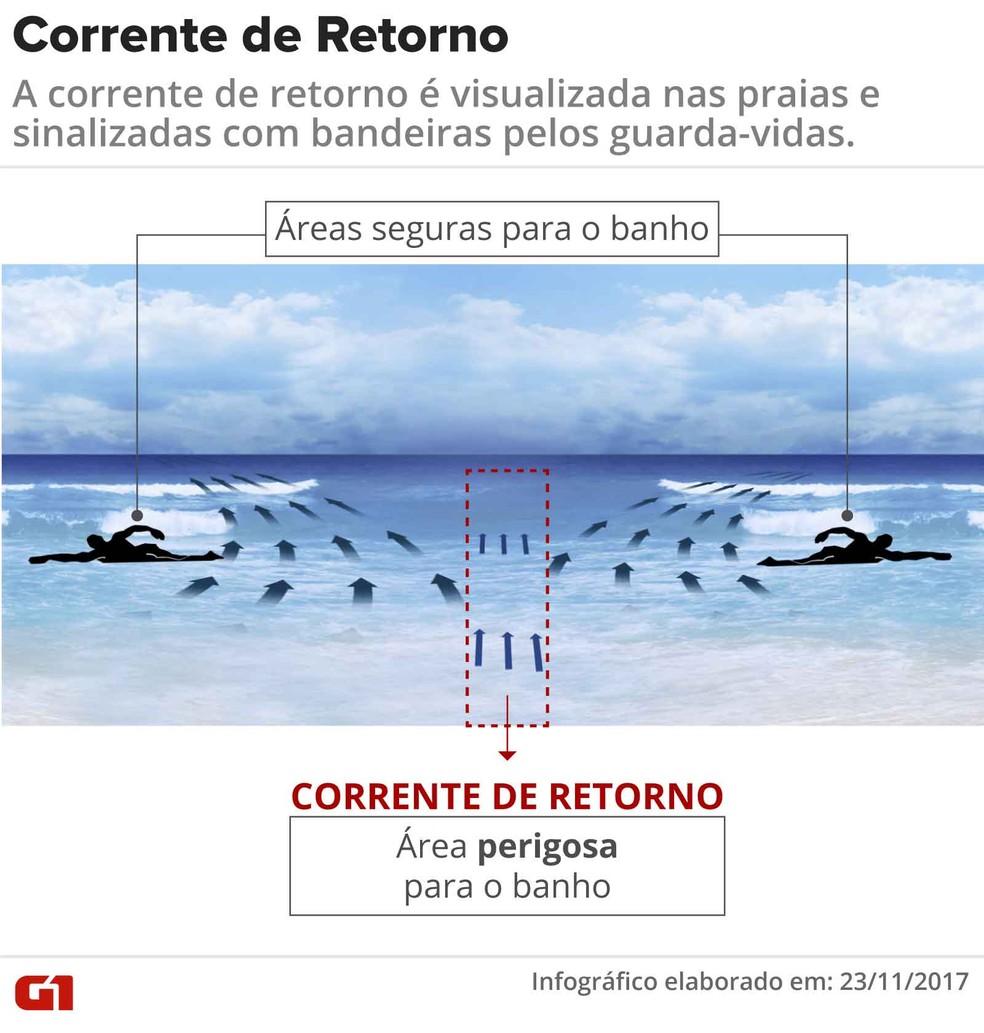 Entenda como funciona a corrente de retorno (Foto: Reprodução / Tv Globo)