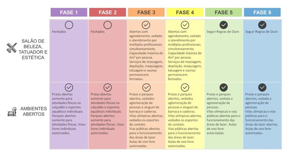 Plano de reabertura do comércio no Rio. Foto: Reprodução