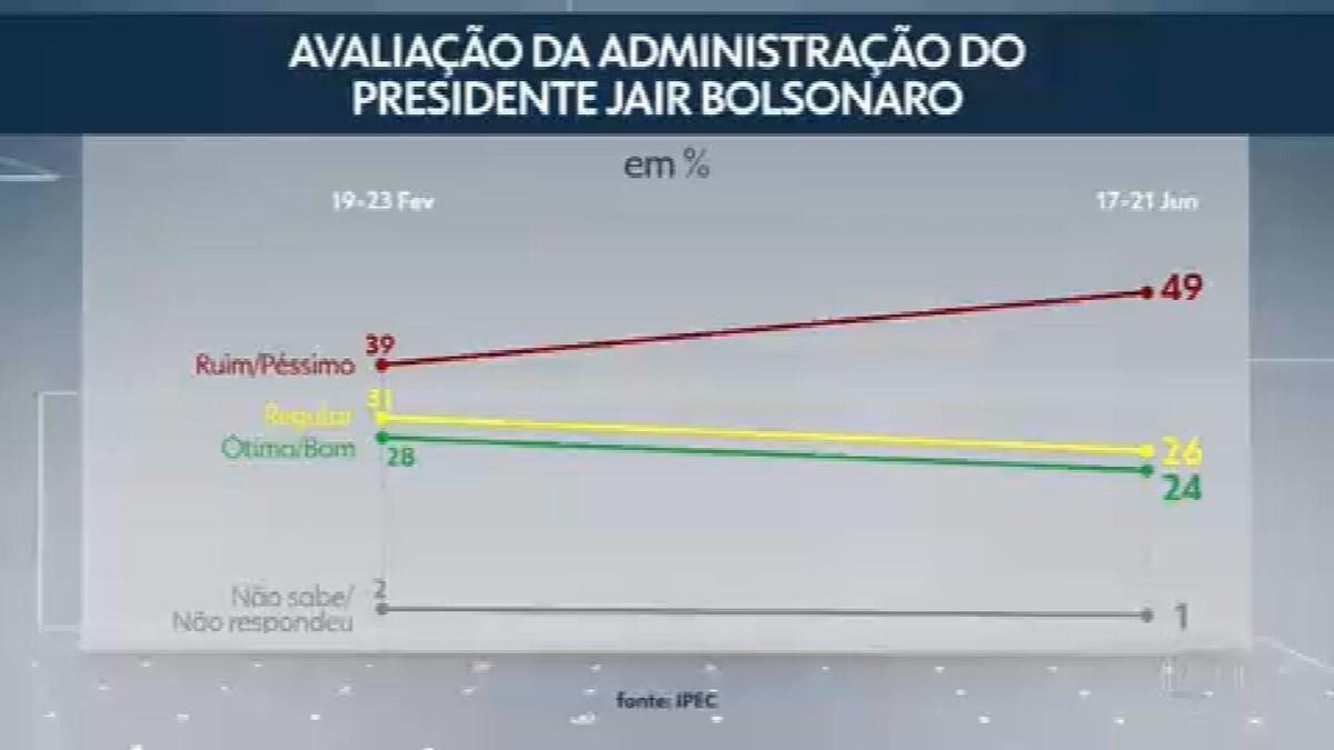 Aprovação do governo Bolsonaro cai para 24% e reprovação sobe para 49%, mostra pesquisa Ipec