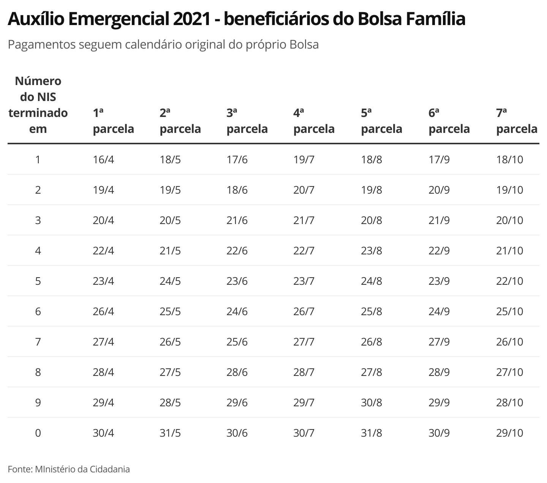 Auxílio Emergencial 2021: Caixa paga sexta parcela a beneficiários do Bolsa Família com NIS final 7