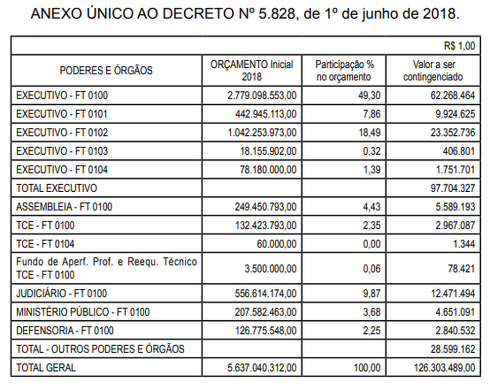 Governo não deixou claro quais orçamentos foram cortados no executivo (Foto: Reprodução/Diário Oficial)
